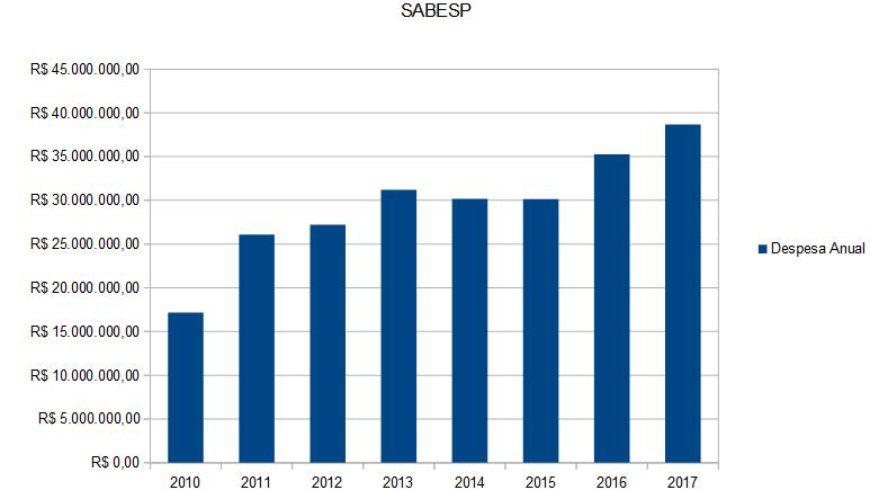 Despesas do DAE/SAESA entre 2010 e 2017