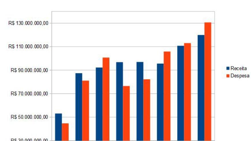 Comparativo de Receitas e Despesas DAE/SAESA