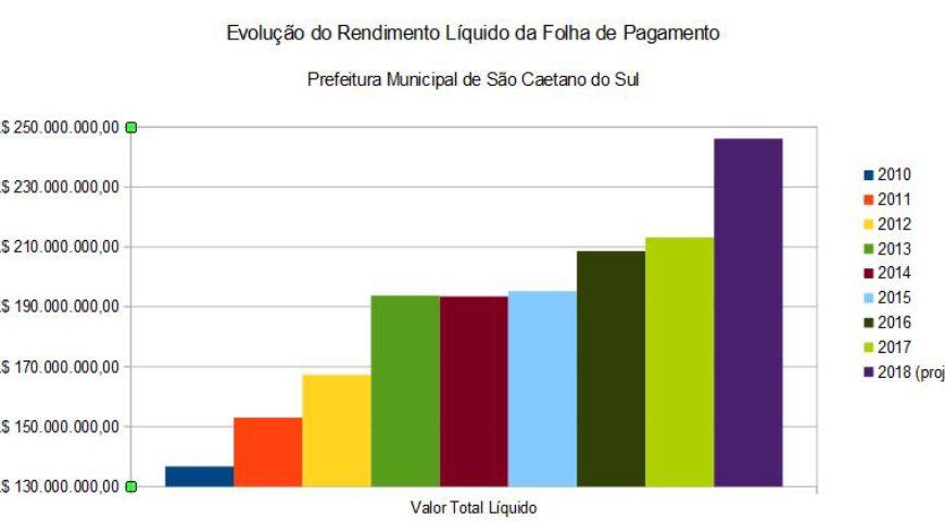 Evolução do Rendimento Líquido da Folha de Pagamento da Prefeitura de São Caetano do Sul