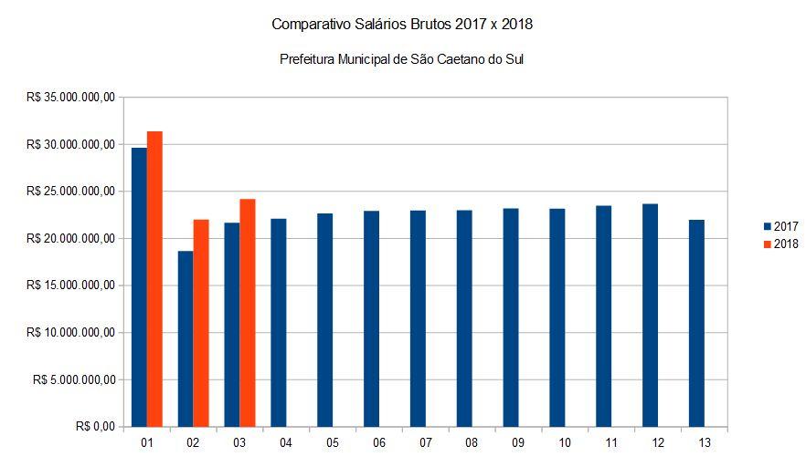 f5886a0fa3b Comparativo de Salários Brutos Prefeitura 2017 x 2018 – Cidade em Números