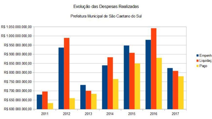 Evolução das Despesas Realizadas da Prefeitura de São Caetano do Sul