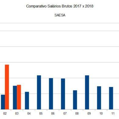 Comparativo de Salários Brutos SAESA 2017 x 2018 (até março)
