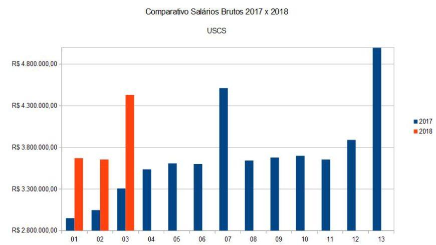 Comparativo de Salários Brutos USCS 2017 x 2018 (até março)