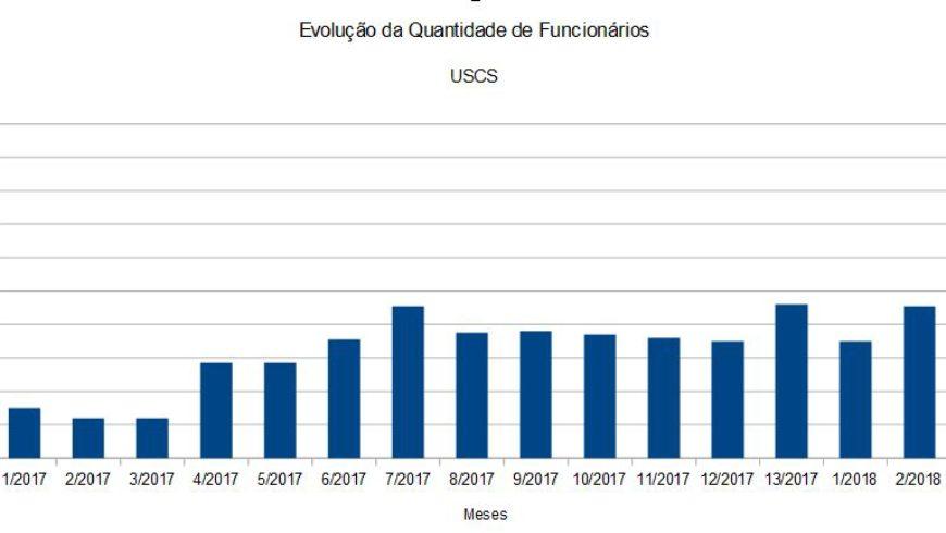 Evolução de Funcionários na USCS de São Caetano do Sul