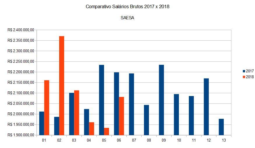 Comparativo de Salários Brutos SAESA 2017 x 2018