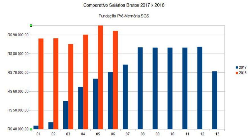 Comparativo de Salários Brutos Fundação Pró-Memória 2017 x 2018