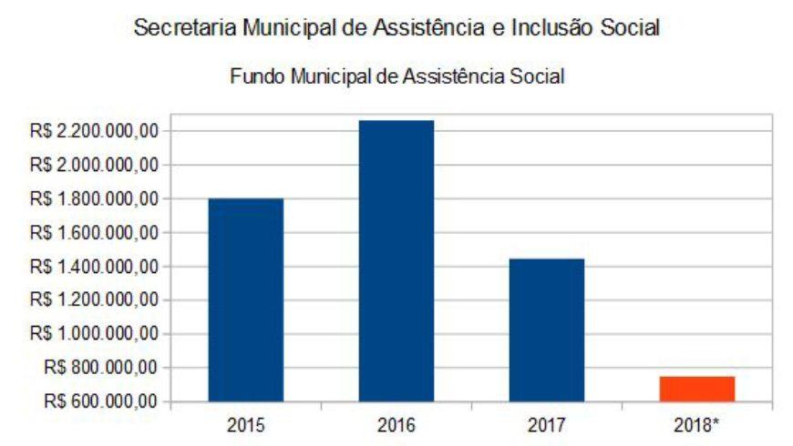 Evolução de Gastos com Assistência Social (2015 a 2018)