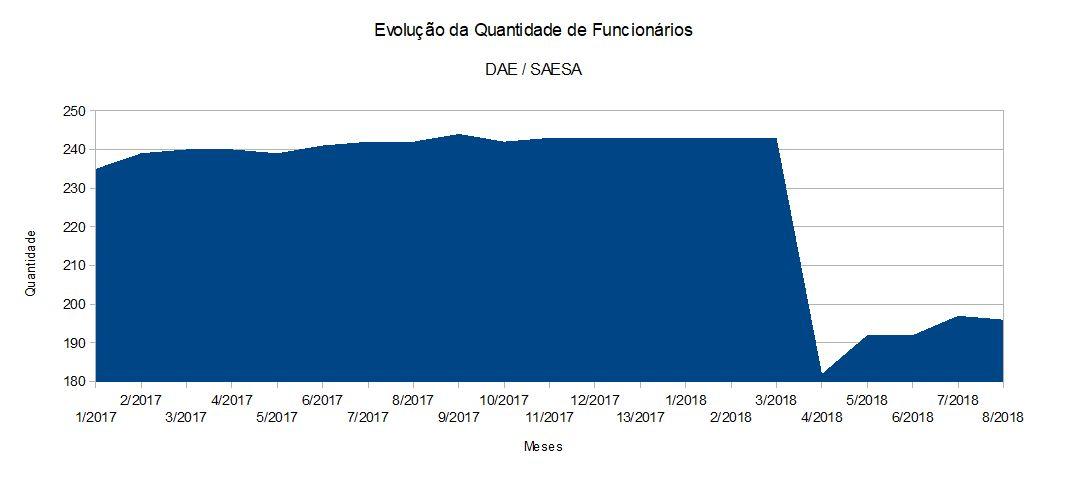 Evolução de Funcionários na SAESA de São Caetano do Sul
