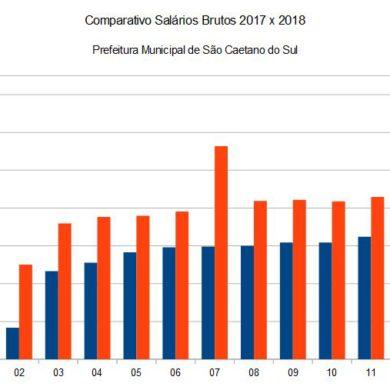 Comparativo de Salários Brutos Prefeitura 2017 x 2018