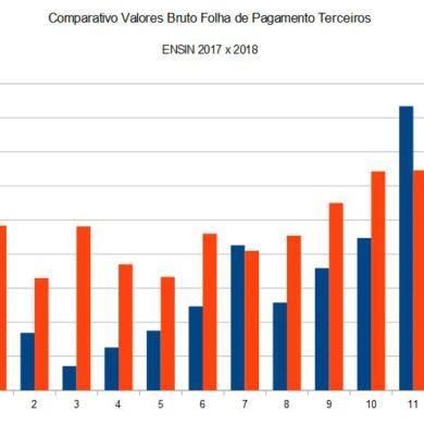 Comparativo Folha Pagamento Terceiros ENSIN 2017 x 2018