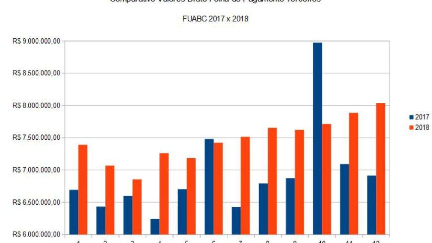 Comparativo Folha Pagamento Terceiros FUABC 2017 x 2018