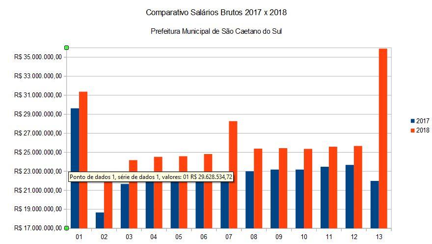 Comparativo Salários Brutos 2017 x 2018 Prefeitura Municipal de São Caetano do Sul