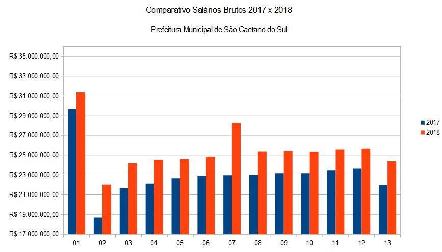 Comparativo de Salários Brutos Prefeitura 2017 x 2018 – Correção