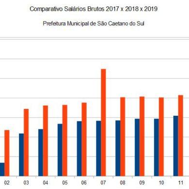 Comparativo de Salários Brutos PMSCS 2017 x 2018 x 2019