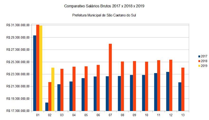 Comparativo de Valor Bruto Folha de Pagamento Prefeitura Municipal de São Caetano do Sul. 2017 x 2018 x 2019, mês de fevereiro