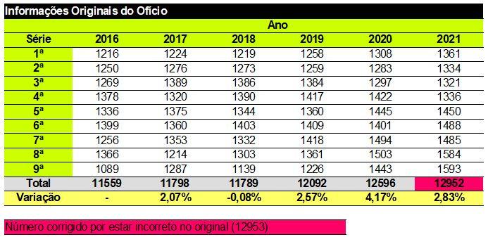Variação percentual por ano (2016 a 2021)