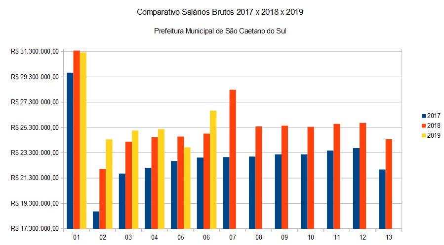 Comparativo de valores brutos da folha de pagamento entre 2017 x 2018 e 2019
