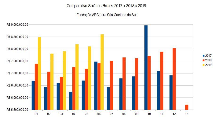 Comparativo de valores brutos da Folha de Pagamento FUABC 2017 x 2018 x 2019