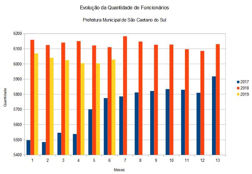 Evolução da Quantidade de Funcionários na Prefeitura Municipal de São Caetano do Sul junho 2019