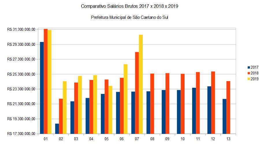 Comparativo Salários Brutos 2017 x 2018 x 2019 Prefeitura Municipal de São Caetano do Sul Julho/2019