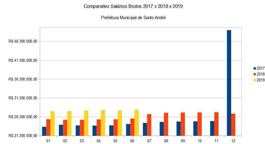 Comparativo Salários Brutos 2017 x 2018 x 2019 Prefeitura Municipal de Santo André