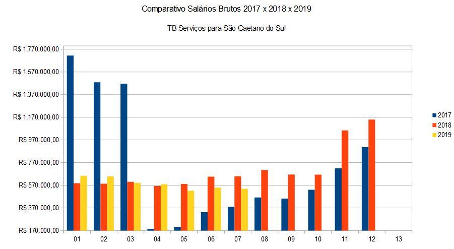 Comparativo Salários Brutos 2017 x 2018 x 2019 TB Serviços para São Caetano do Sul