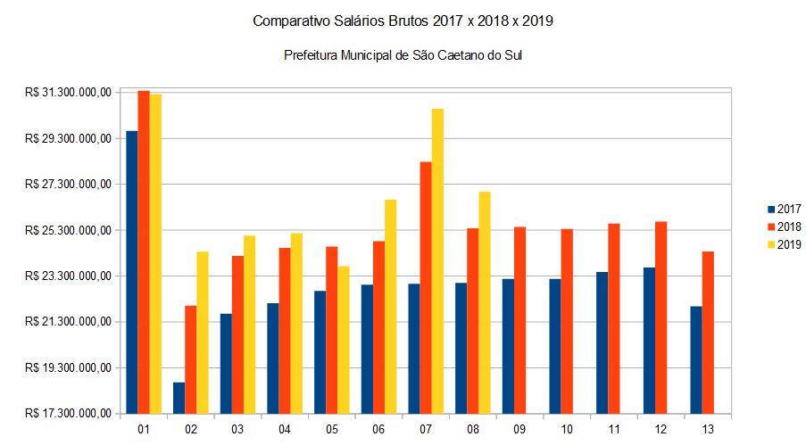 Comparativo Salários Brutos 2017 x 2018 x 2019 Prefeitura Municipal de São Caetano do Sul