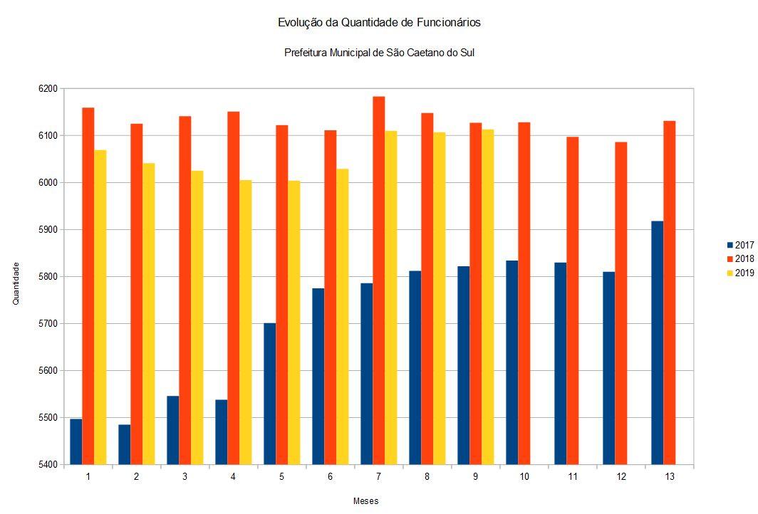 Evolução da Quantidade de Funcionários Prefeitura Municipal de São Caetano do Sul