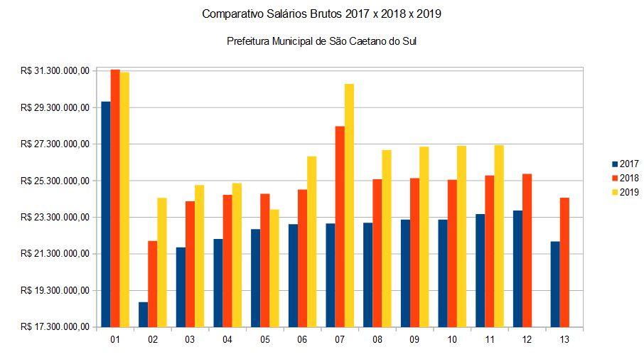 Prefeitura Municipal de São Caetano do Sul Comparativo Salários Brutos 2017 x 2018 x 2019