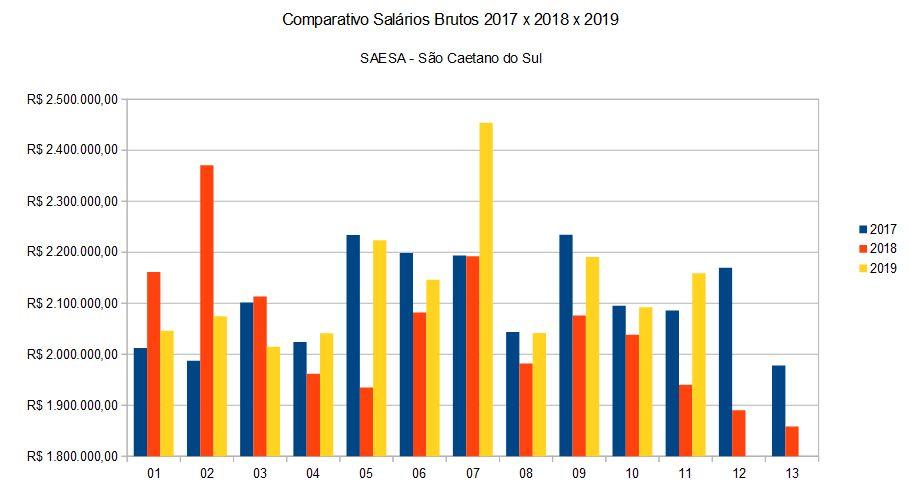 Comparativo Salários Brutos 2017 x 2018 x 2019 SAESA - São Caetano do Sul