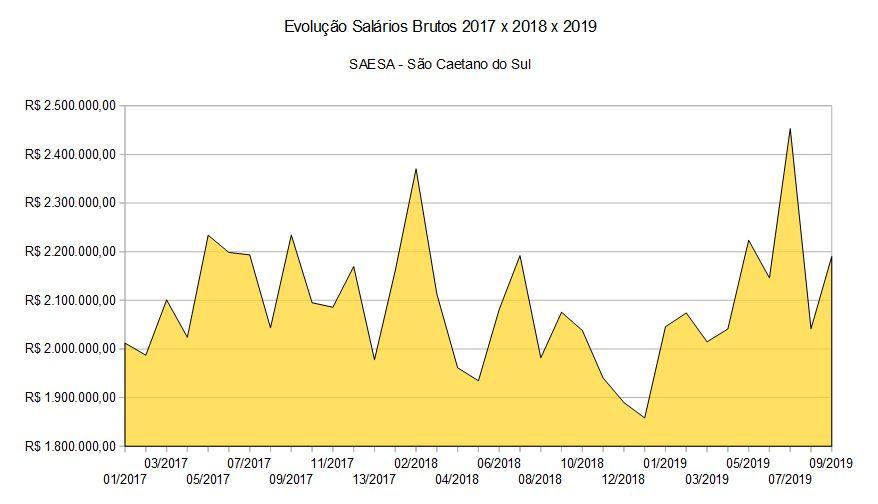 Evolução Salários Brutos 2017 x 2018 x 2019 SAESA - São Caetano do Sul