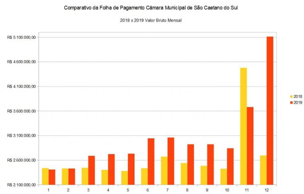Comparativo da Folha de Pagamento Câmara Municipal de São Caetano do Sul 2018 x 2019 Valor Bruto Mensal