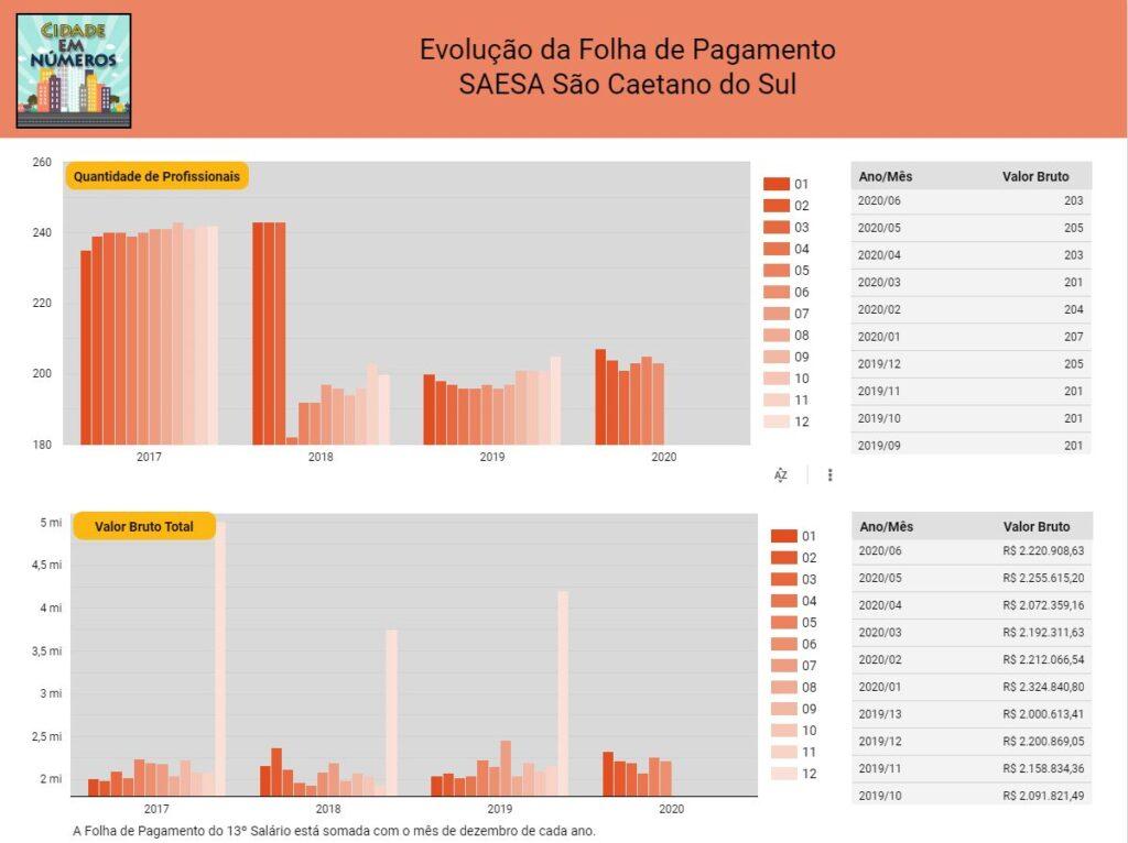 Evolução da Folha de Pagamento SAESA São Caetano do Sul 2017 a 2020