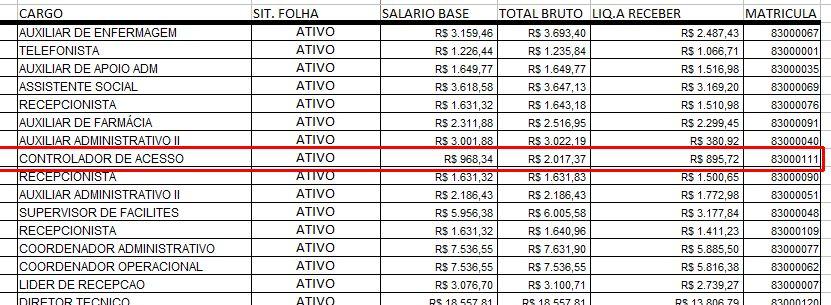 Planilha unidade AME Sorocaba FUABC com salários 12/2020