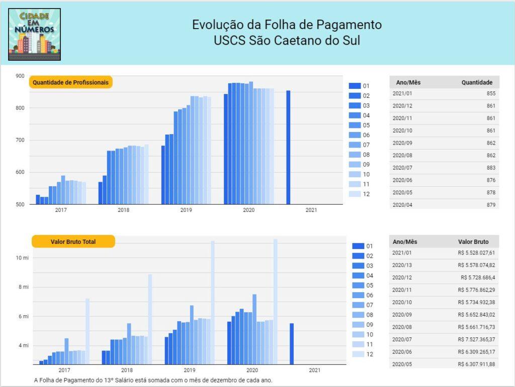 Evolução da Folha de Pagamento da USCS São Caetano do Sul