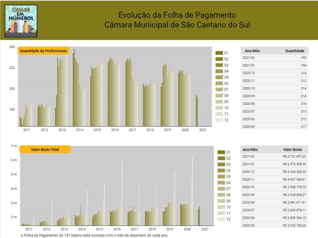 Evolução da Folha de Pagamento Câmara Municipal de São Caetano do Sul