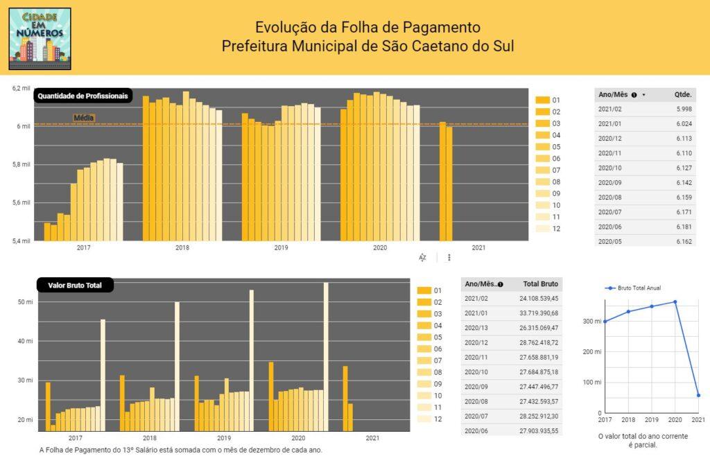 Evolução da Folha de Pagamento Prefeitura Municipal de São Caetano do Sul - Valores Brutos e quantidade de profissionais
