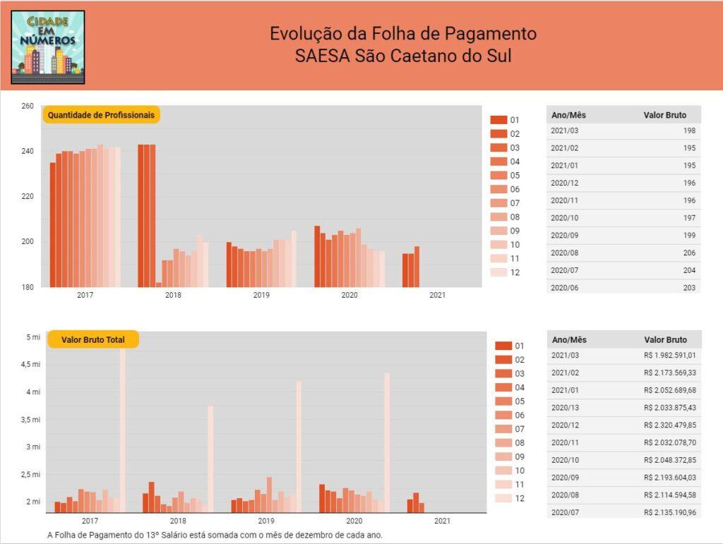 Evolução da Folha de Pagamento SAESA São Caetano do Sul 2017 a 2021