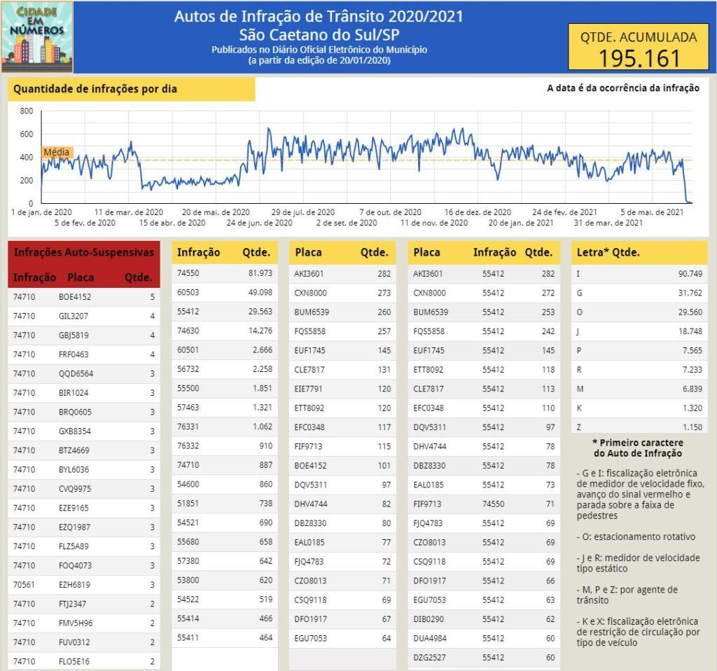 Autos de Infração de Trânsito  expedidas em 2020/2021  Informações publicadas no Diário Oficial Eletrônico  São Caetano do Sul/SP