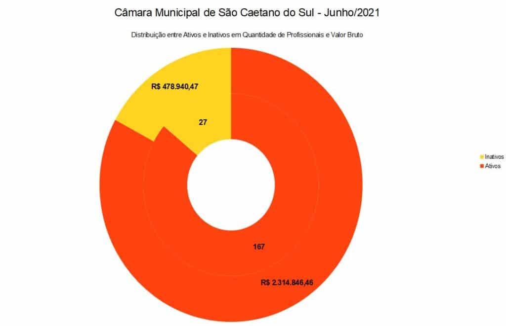 Distribuição entre Ativos e Inativos em Quantidade de Profissionais Câmara Municipal de São Caetano do Sul - Junho/2021